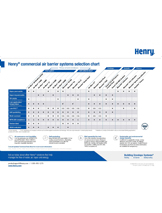 Commercial Air Barrier Systems Selection Chart